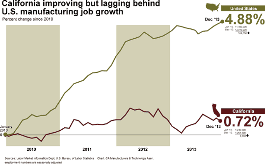 manufacturing jobs chart